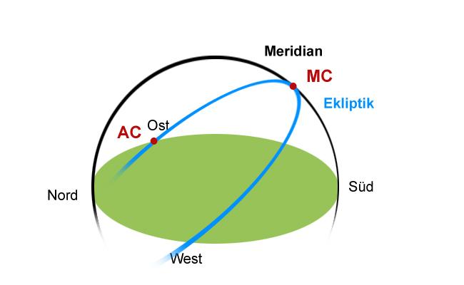 Aszendent berechnen mit Sonne, Erde, Ekliptik, Meridian und Medium coeli